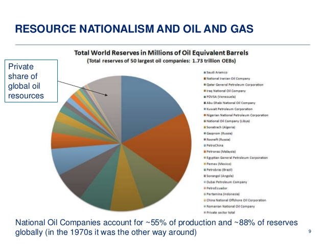 Resource nationalism