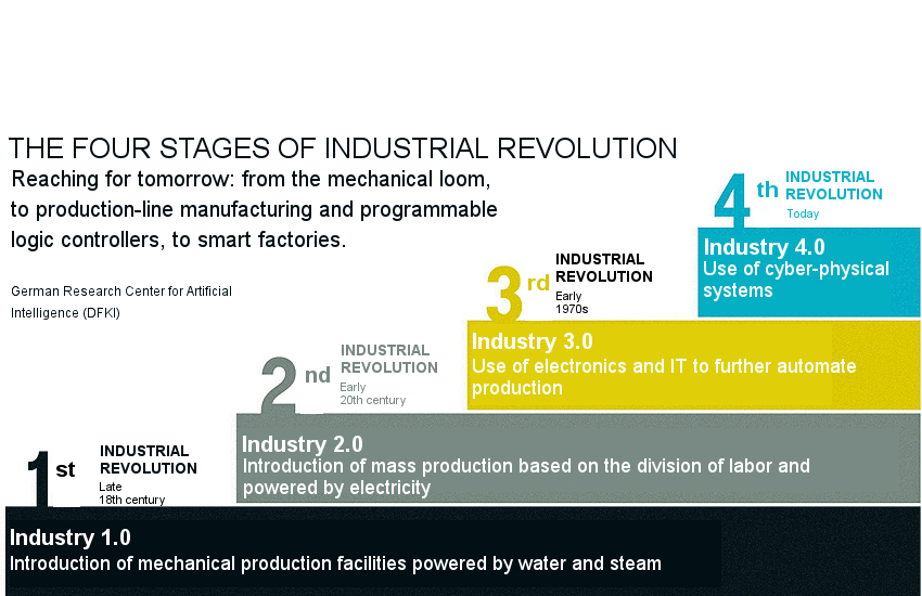Innovation and productivity with 4th Industrial Revolution – The ...