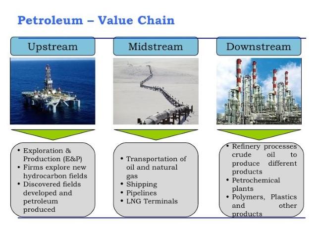 Digital disruption landscape for upstream oil and gas – The Bestem